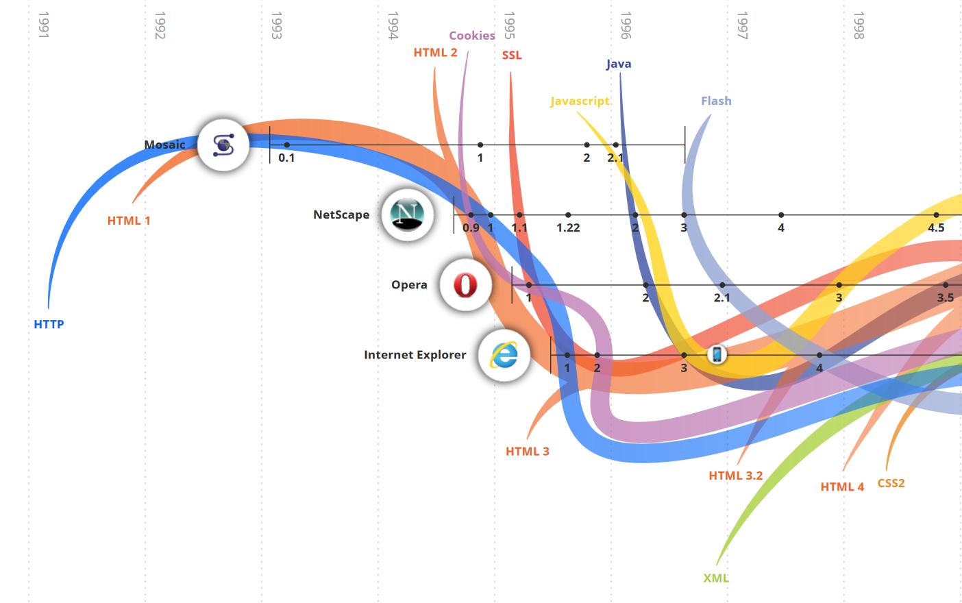 Auf dieser Grafik sind die frühen Anfänge des WWW dargestellt. Es führt ein Link zur Visualisierung der gesamten Evolution des WWW